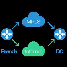 Htbrd network